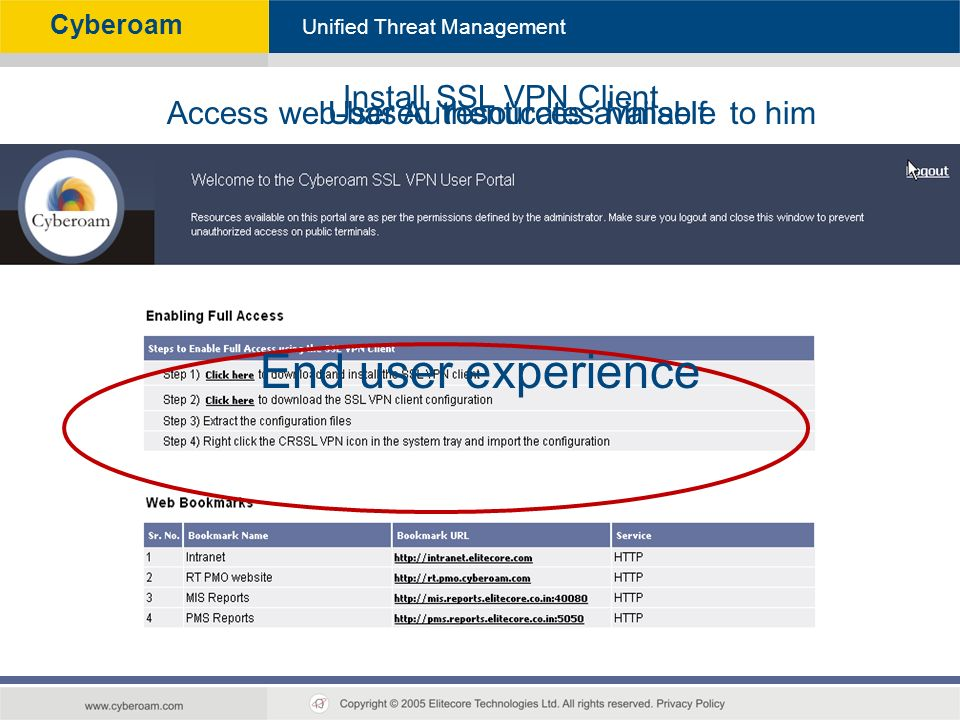 Cyberoam - Unified Threat Management Unified Threat