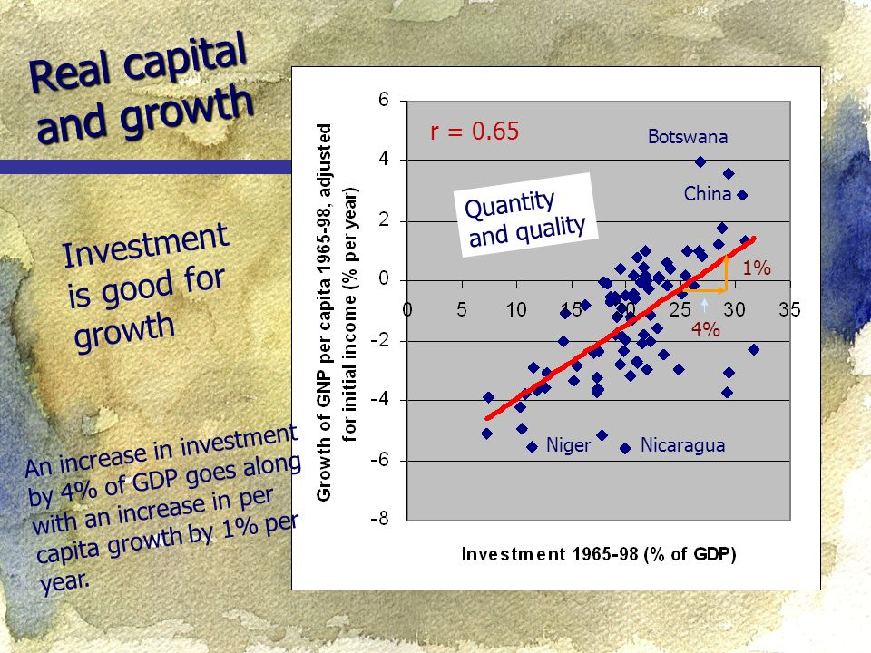 Real capital and growth Botswana China NicaraguaNiger Investment is good for growth r = 0.65 An increase in investment by 4% of GDP goes along with an increase in per capita growth by 1% per year.