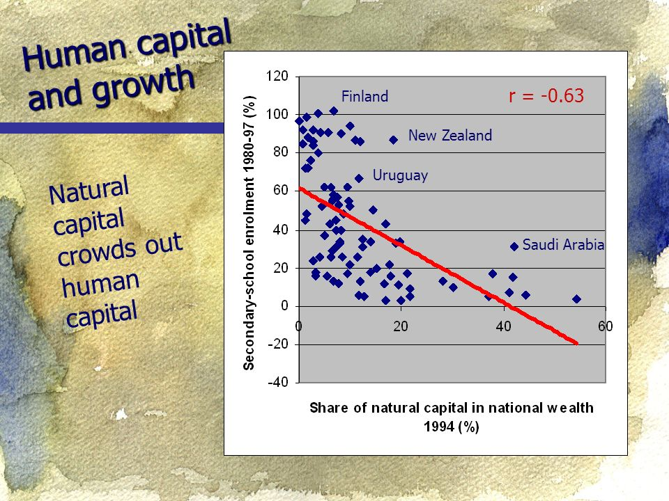 Human capital and growth Natural capital crowds out human capital r = Uruguay New Zealand Saudi Arabia Finland