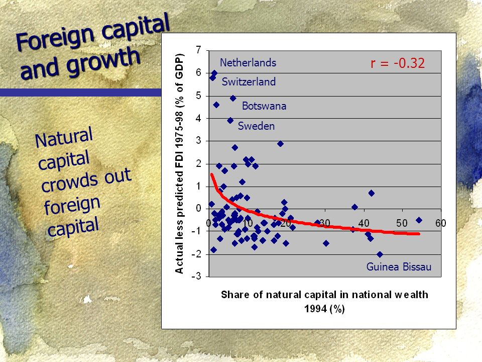 Foreign capital and growth Natural capital crowds out foreign capital r = Botswana Sweden Switzerland Netherlands Guinea Bissau