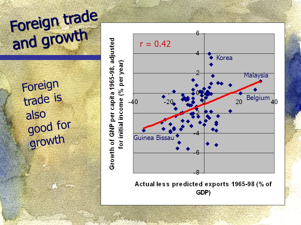 Foreign trade and growth Foreign trade is also good for growth Guinea Bissau Belgium Korea Malaysia r = 0.42
