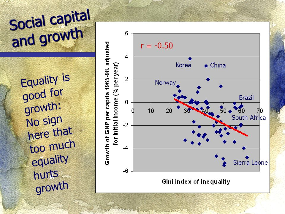 Social capital and growth Equality is good for growth: No sign here that too much equality hurts growth Korea Norway China Sierra Leone r = Brazil South Africa