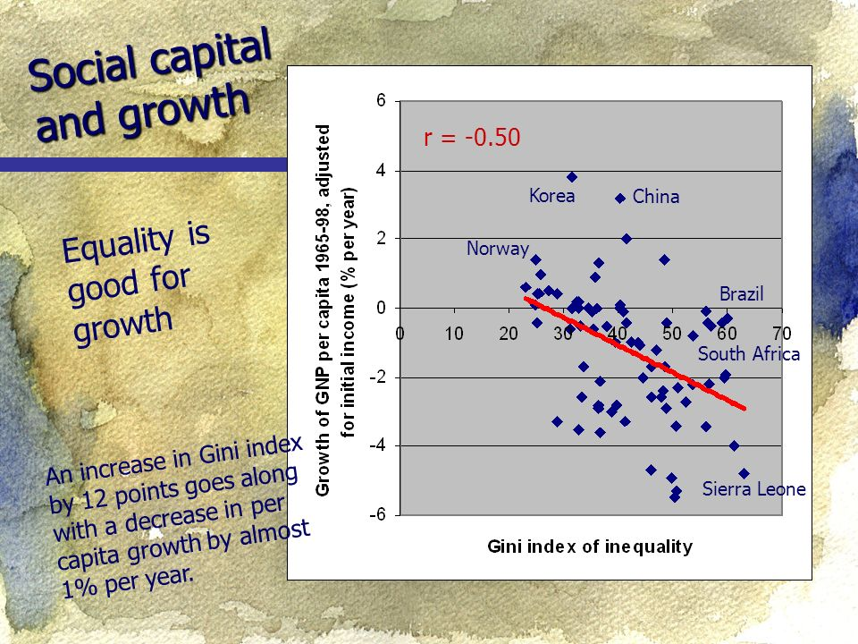 Social capital and growth Equality is good for growth Korea Norway China Sierra Leone r = An increase in Gini index by 12 points goes along with a decrease in per capita growth by almost 1% per year.