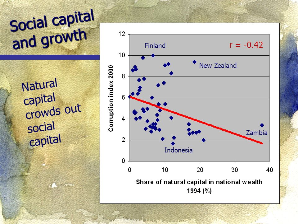 Social capital and growth Natural capital crowds out social capital r = Zambia Indonesia Finland New Zealand