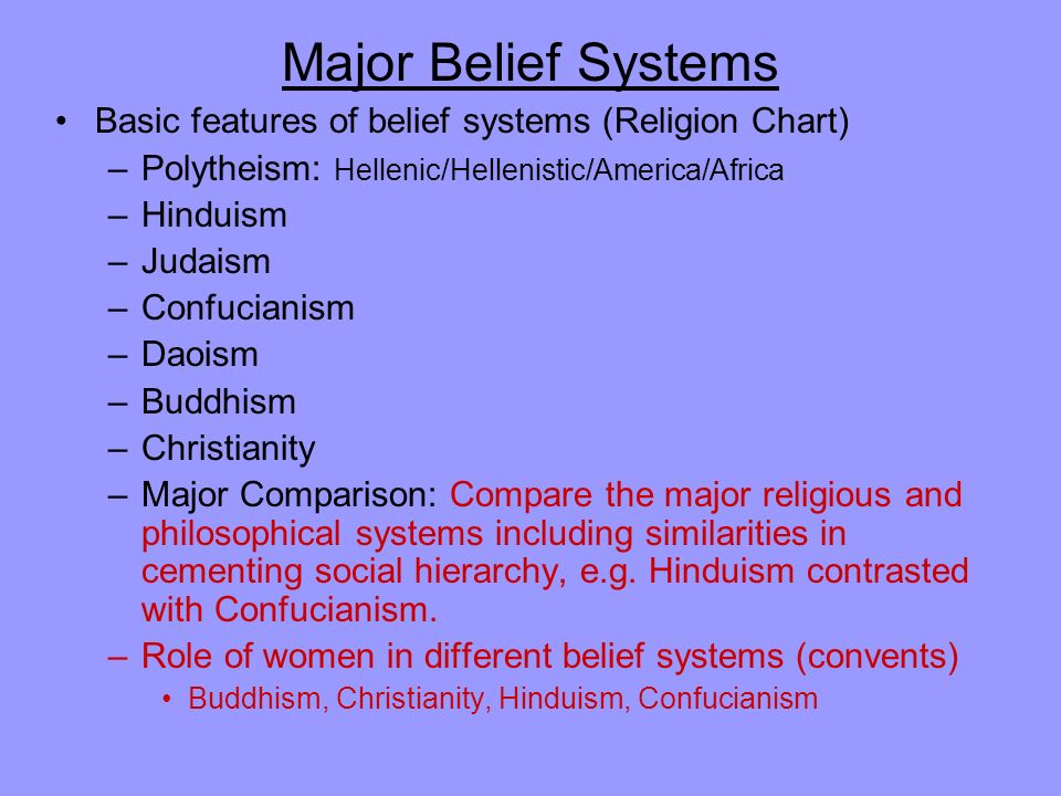 Major Belief Systems Basic features of belief systems (Religion Chart) –Polytheism: Hellenic/Hellenistic/America/Africa –Hinduism –Judaism –Confucianism –Daoism –Buddhism –Christianity –Major Comparison: Compare the major religious and philosophical systems including similarities in cementing social hierarchy, e.g.
