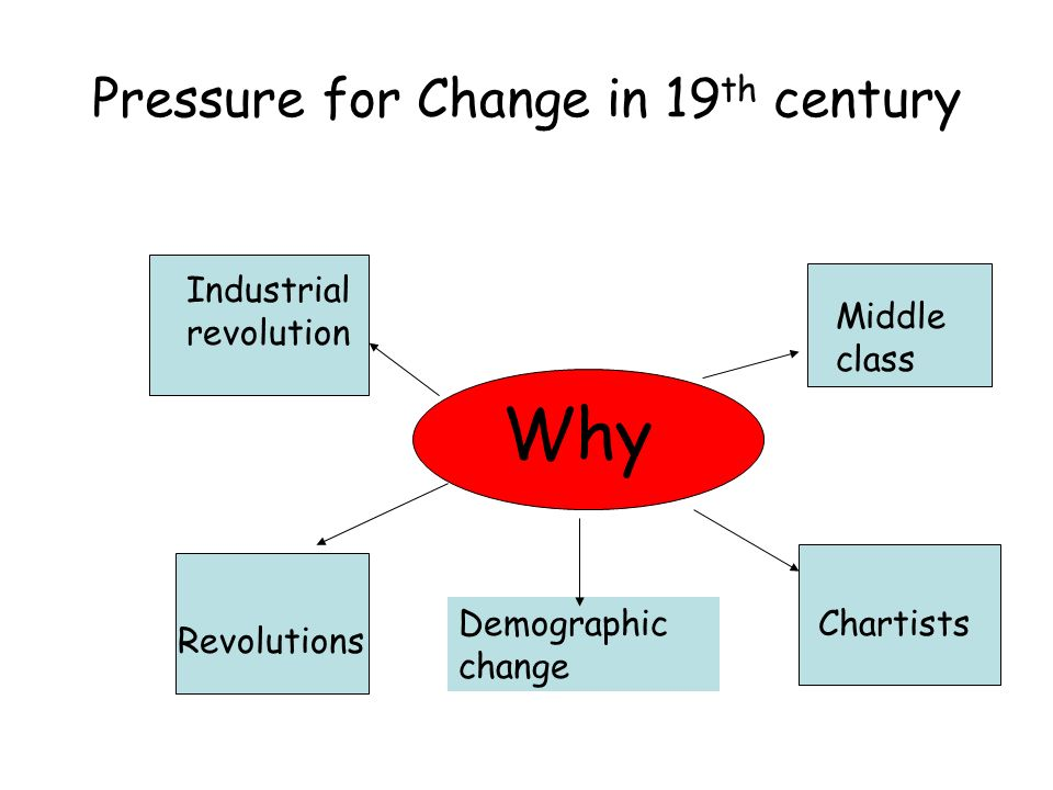 Pressure for Change in 19 th century Why Industrial revolution Revolutions Middle class ChartistsDemographic change