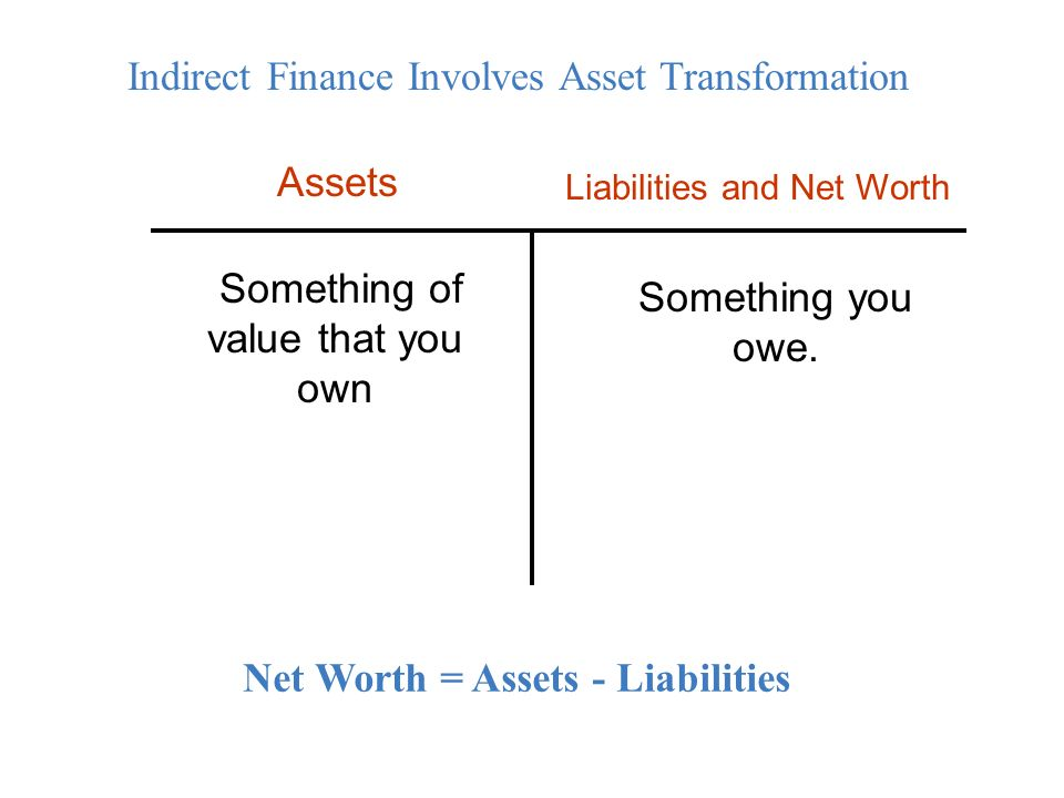 Assets Something of value that you own Something you owe.