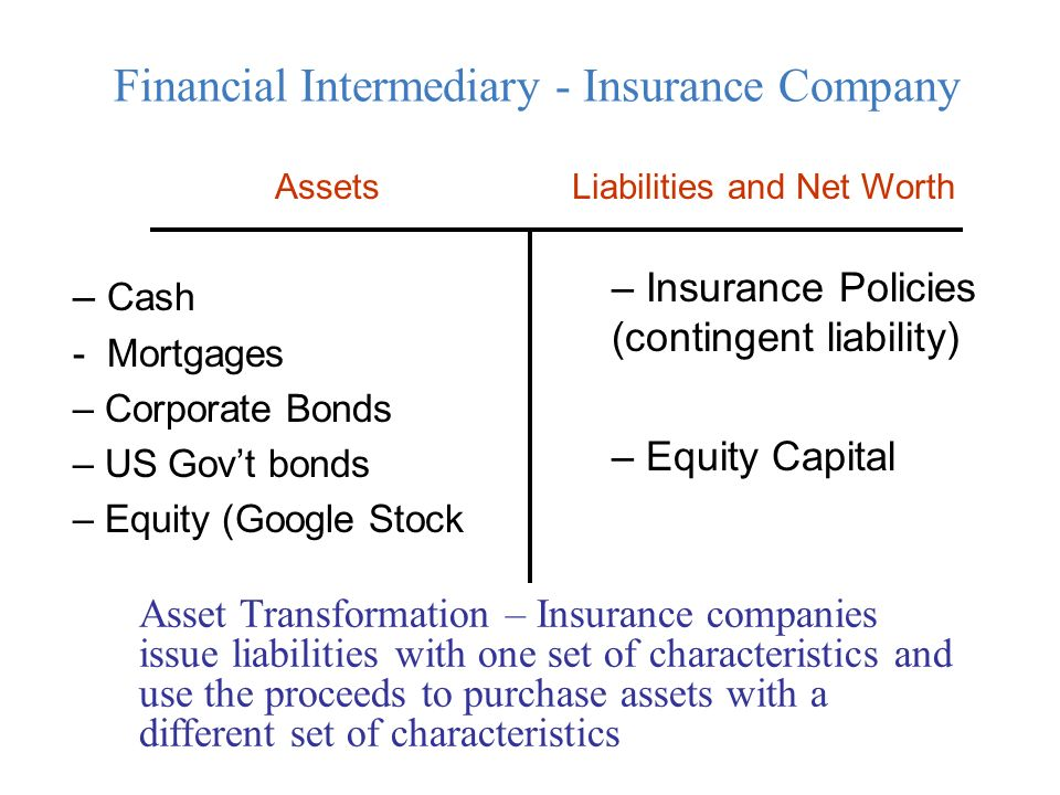 Assets Financial Intermediary - Insurance Company – Cash - Mortgages – Corporate Bonds – US Gov't bonds – Equity (Google Stock – Insurance Policies (contingent liability) – Equity Capital Liabilities and Net Worth Asset Transformation – Insurance companies issue liabilities with one set of characteristics and use the proceeds to purchase assets with a different set of characteristics