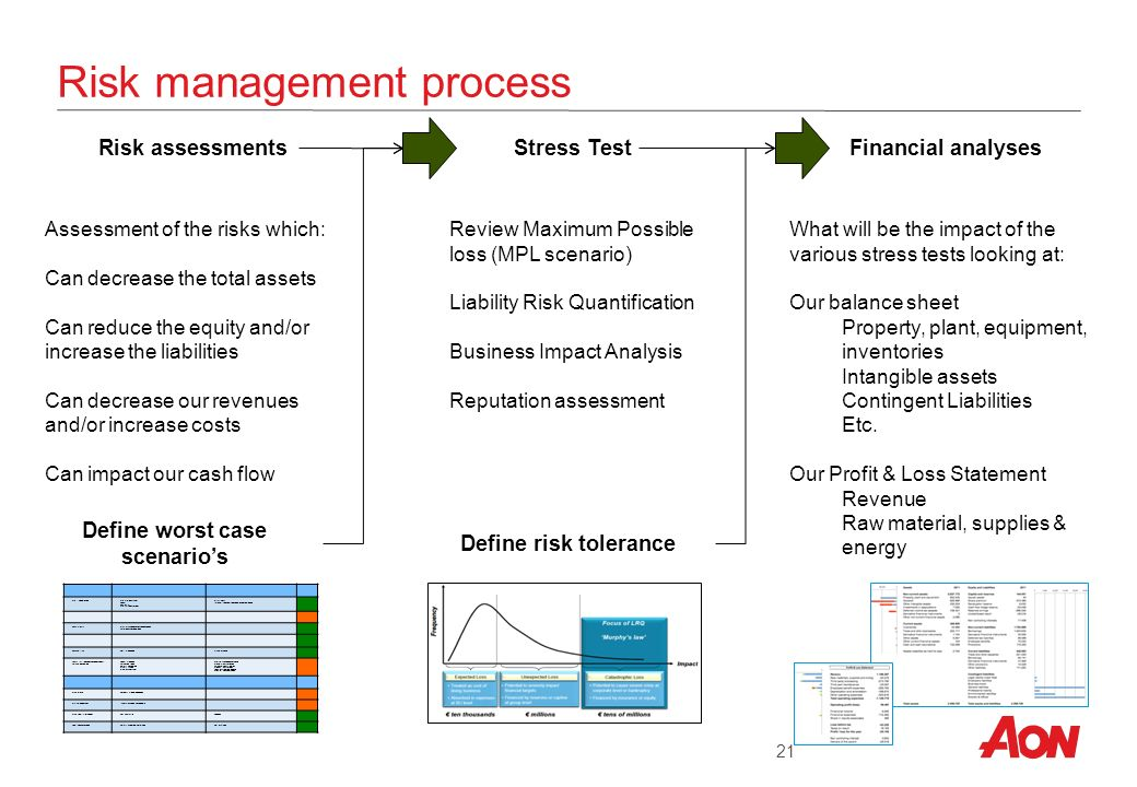 Integrated Risk Management Aon Global Risk Consulting (Alex