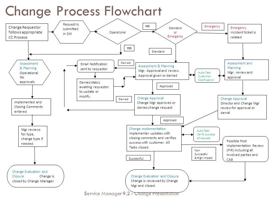 Service Manager 92 Change Presentation June Ppt Download