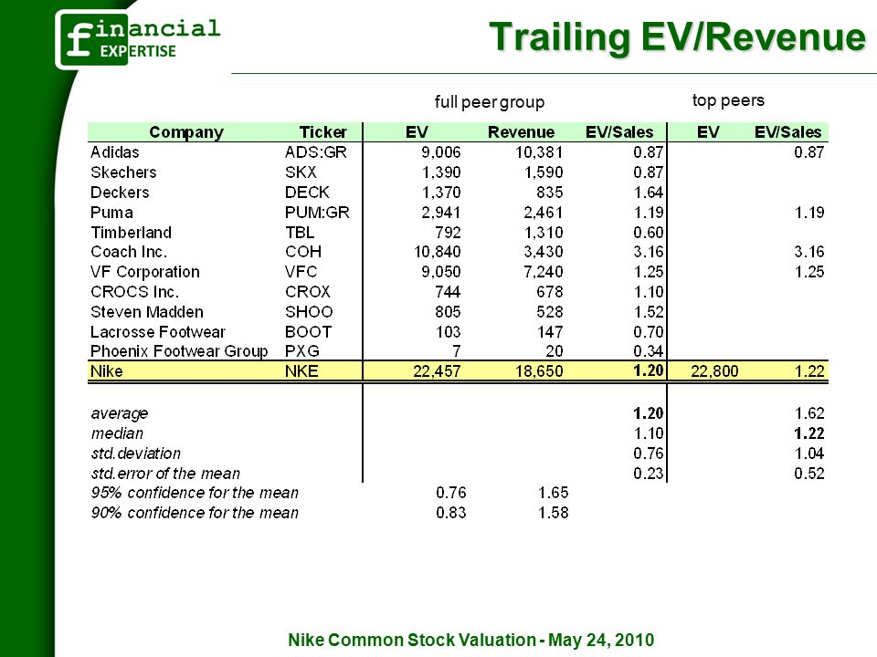 Nike Common Stock Valuation May 24 2010 Nike Common Stock