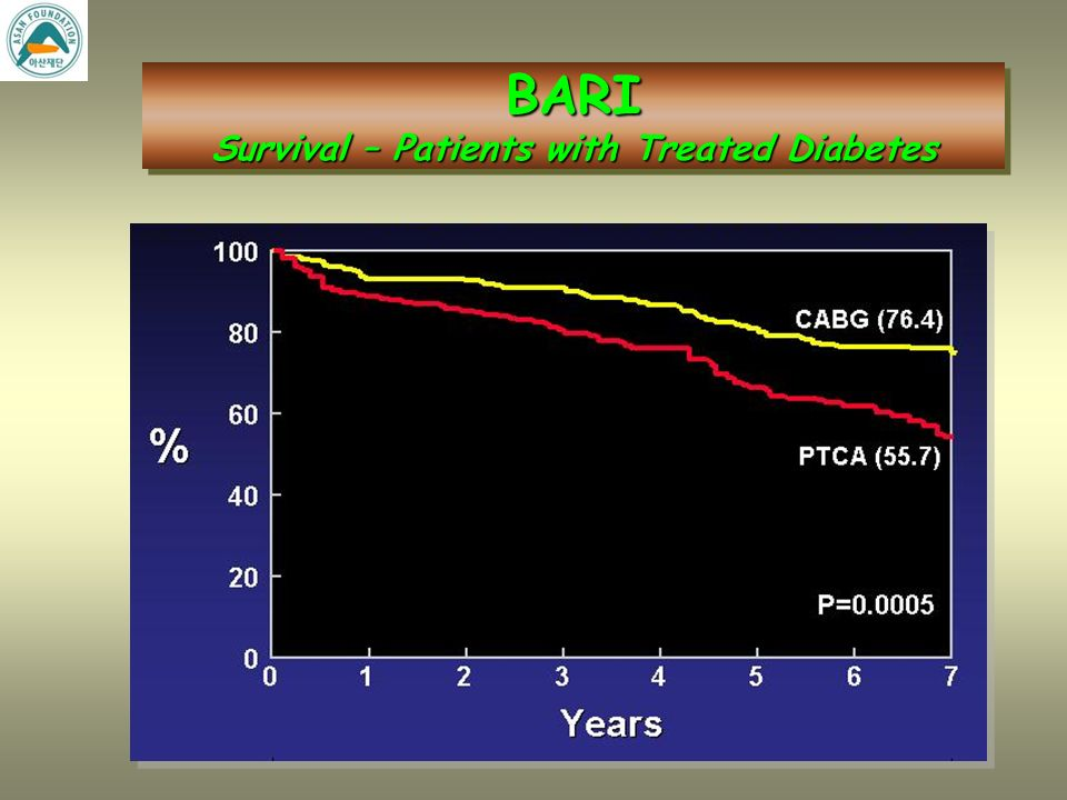 BARI Survival – Patients without Treated Diabetes