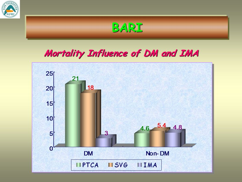 BARI Survival – Patients with Treated Diabetes