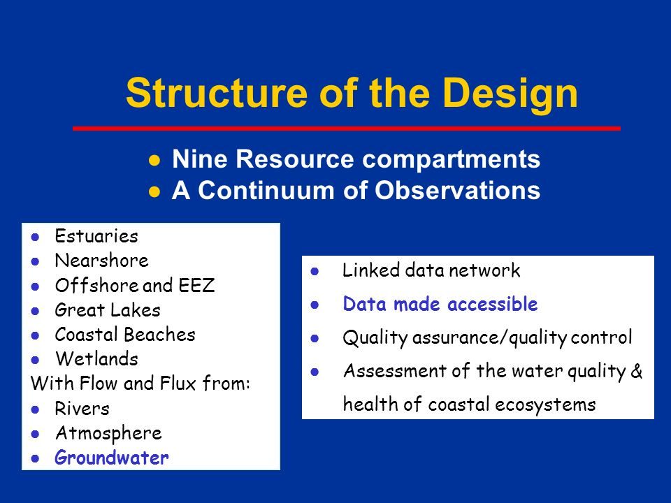 ●Nine Resource compartments ●A Continuum of Observations ● Estuaries ● Nearshore ● Offshore and EEZ ● Great Lakes ● Coastal Beaches ● Wetlands With Flow and Flux from: ● Rivers ● Atmosphere ● Groundwater Structure of the Design ● Linked data network ● Data made accessible ● Quality assurance/quality control ● Assessment of the water quality & health of coastal ecosystems