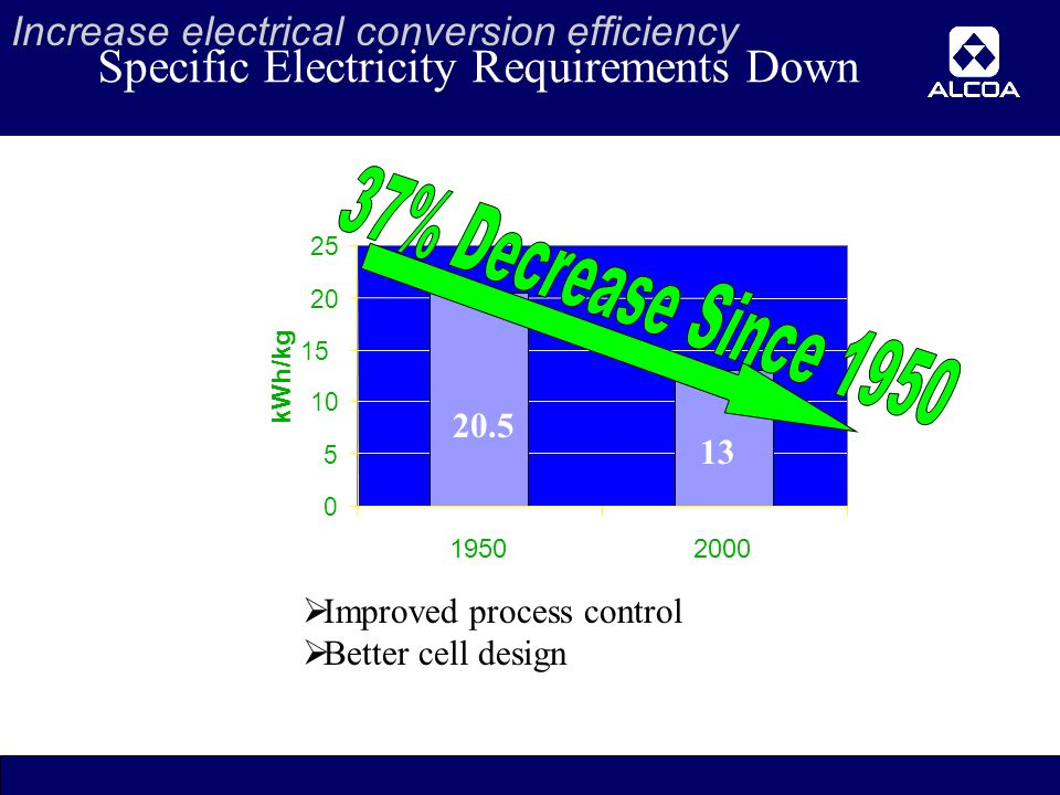 15 Specific Electricity Requirements Down kWh/kg  Improved process control  Better cell design Increase electrical conversion efficiency