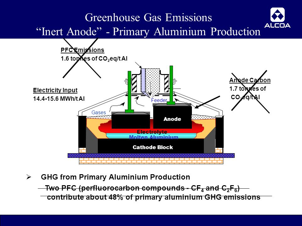 18 Cathode Block Molten Aluminium Feeder Gases Anode Electrolyte  GHG from Primary Aluminium Production Two PFC (perfluorocarbon compounds - CF 4 and C 2 F 6 ) contribute about 48% of primary aluminium GHG emissions Anode Carbon 1.7 tonnes of CO 2 eq/t Al Electricity Input MWh/t Al PFC Emissions 1.6 tonnes of CO 2 eq/t Al Greenhouse Gas Emissions Inert Anode - Primary Aluminium Production