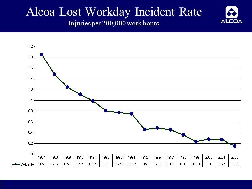 2 Alcoa Lost Workday Incident Rate Injuries per 200,000 work hours