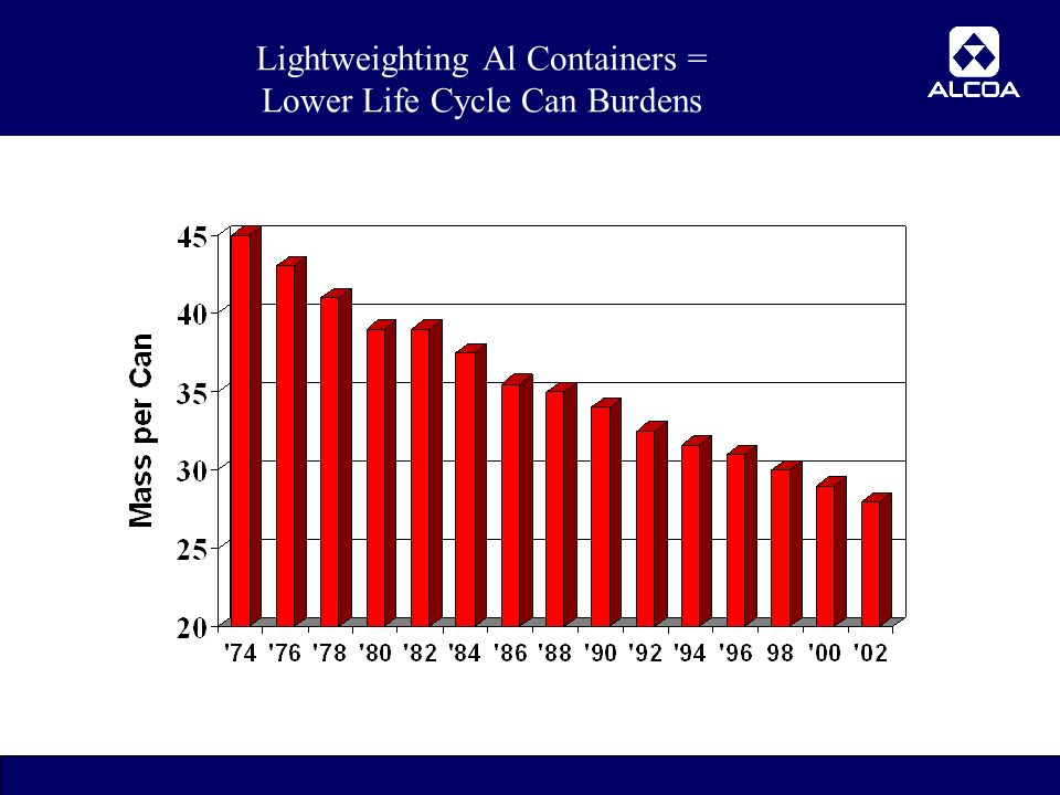 21 Lightweighting Al Containers = Lower Life Cycle Can Burdens
