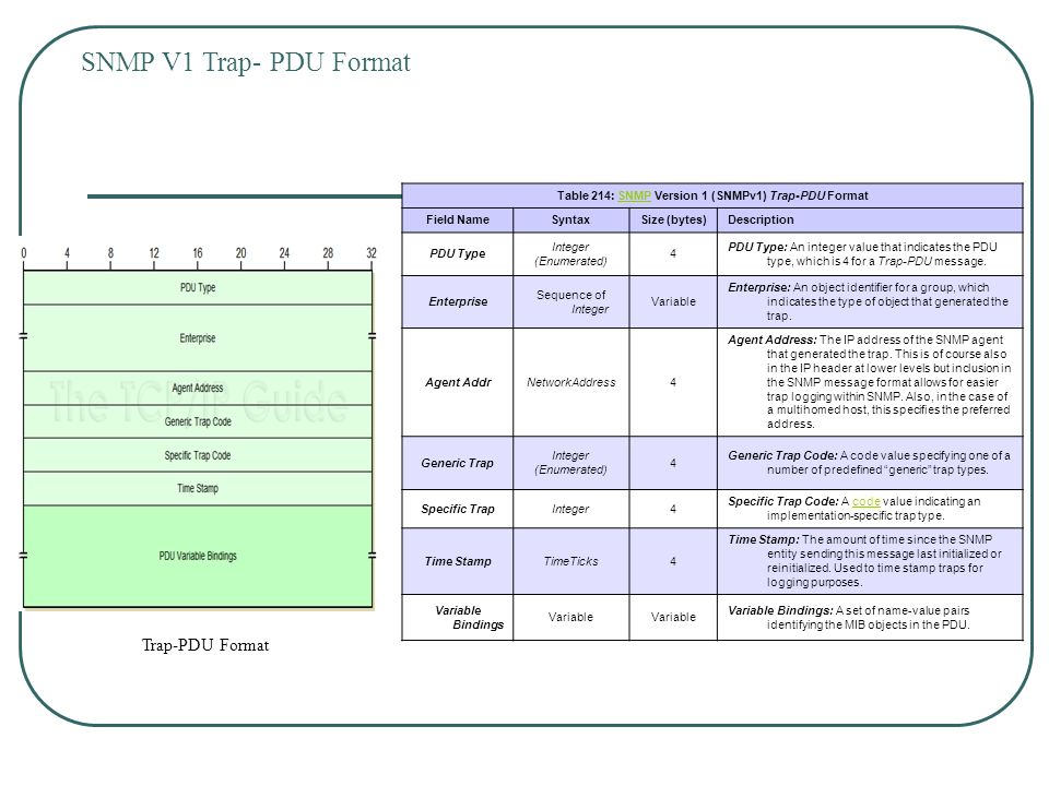 Simple Network Management Protocol By - Suparna Sri  - ppt