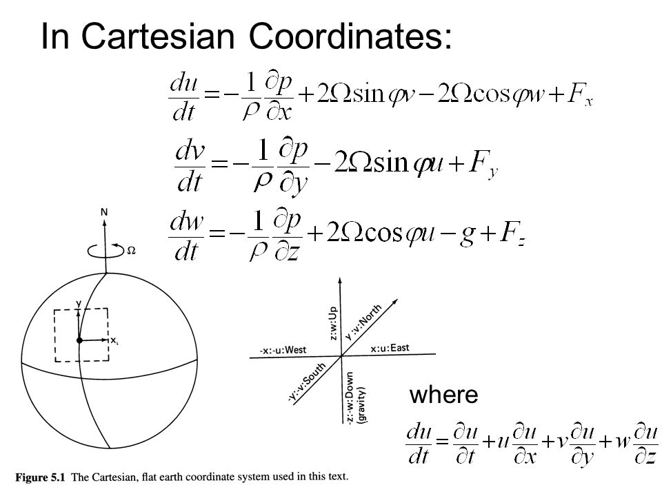 In Cartesian Coordinates: where