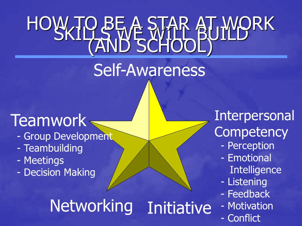 SKILLS WE WILL BUILD Teamwork - Group Development - Teambuilding - Meetings - Decision Making Interpersonal Competency - Perception - Emotional Intelligence - Listening - Feedback - Motivation - Conflict Self-Awareness Networking Initiative HOW TO BE A STAR AT WORK (AND SCHOOL)