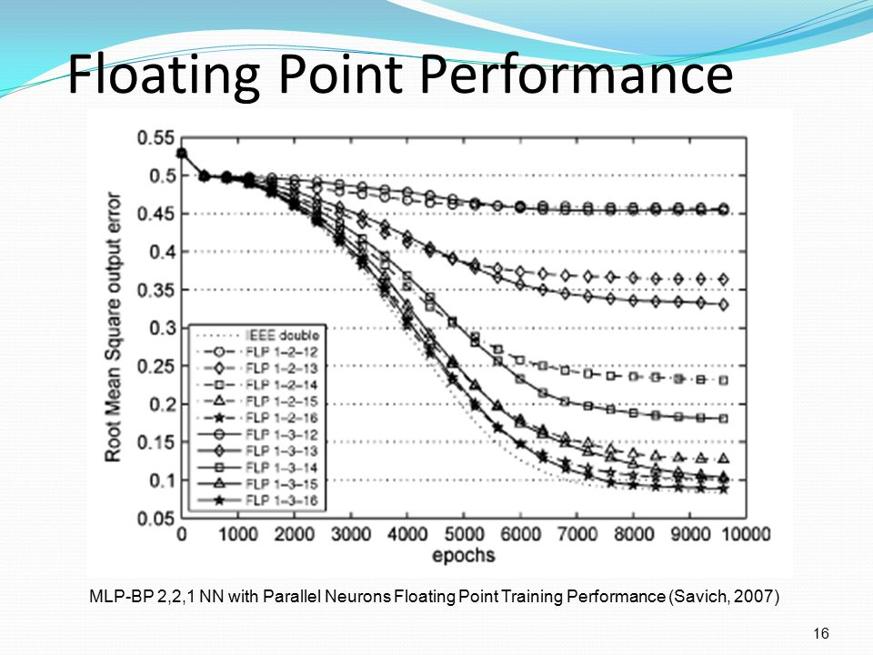 Floating Point vs  Fixed Point for FPGA 1  Applications