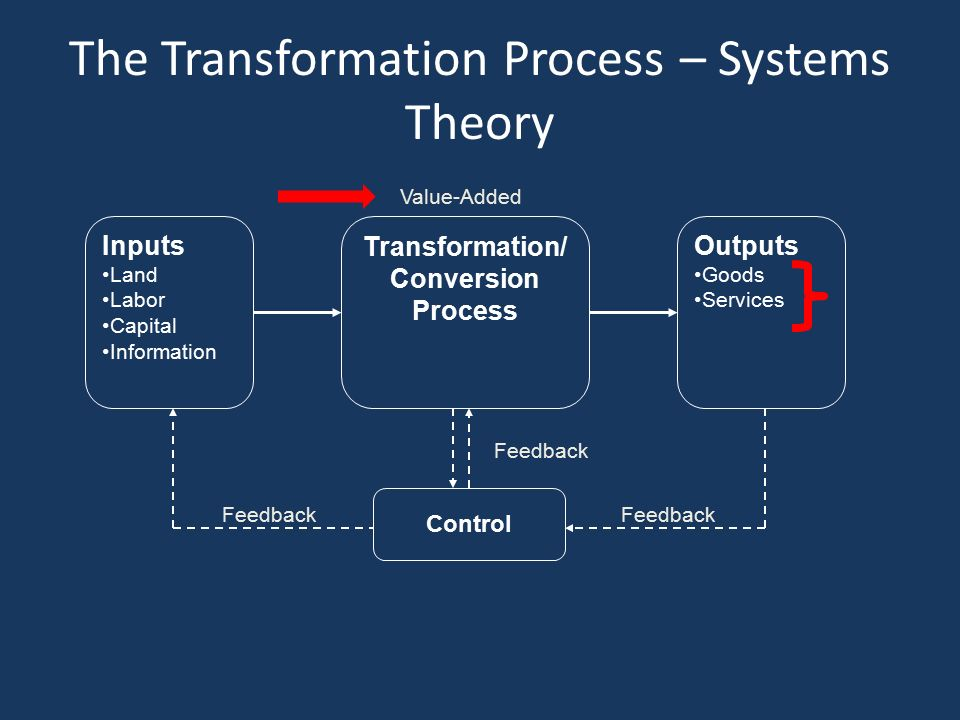 system and operation management input process output model The input-process-output model has historically been the dominant approach  conflict management,  teams in organizations: from input-process-output models to.
