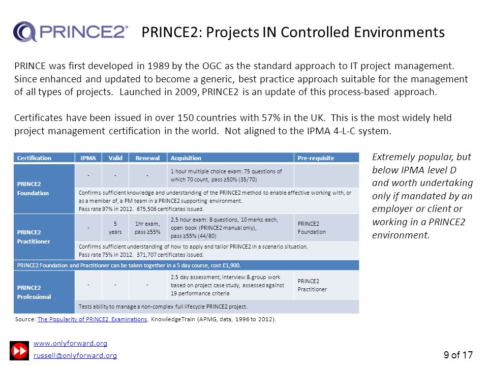 1 Of 17 Project Management Professional Development This