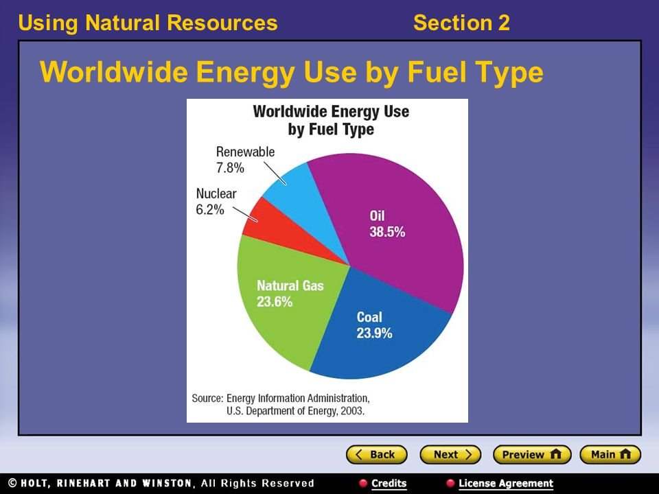 Using Natural ResourcesSection 2 Worldwide Energy Use by Fuel Type