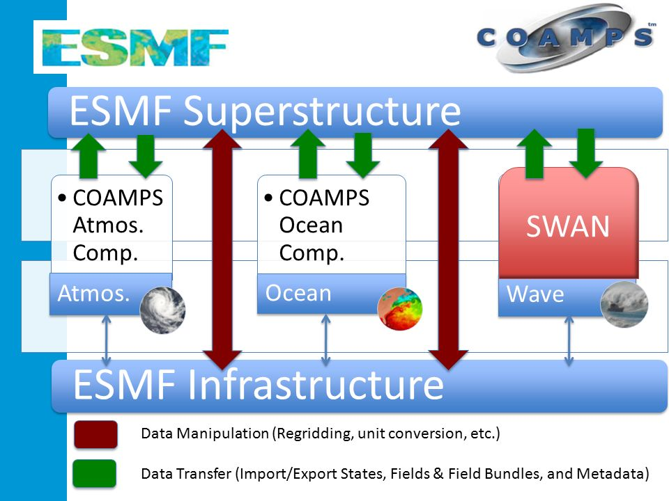 ESMF Superstructure ESMF Infrastructure COAMPS Atmos.