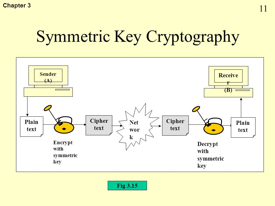 1 Chapter 3 Ciphers Mechanism that decides the process of encryption
