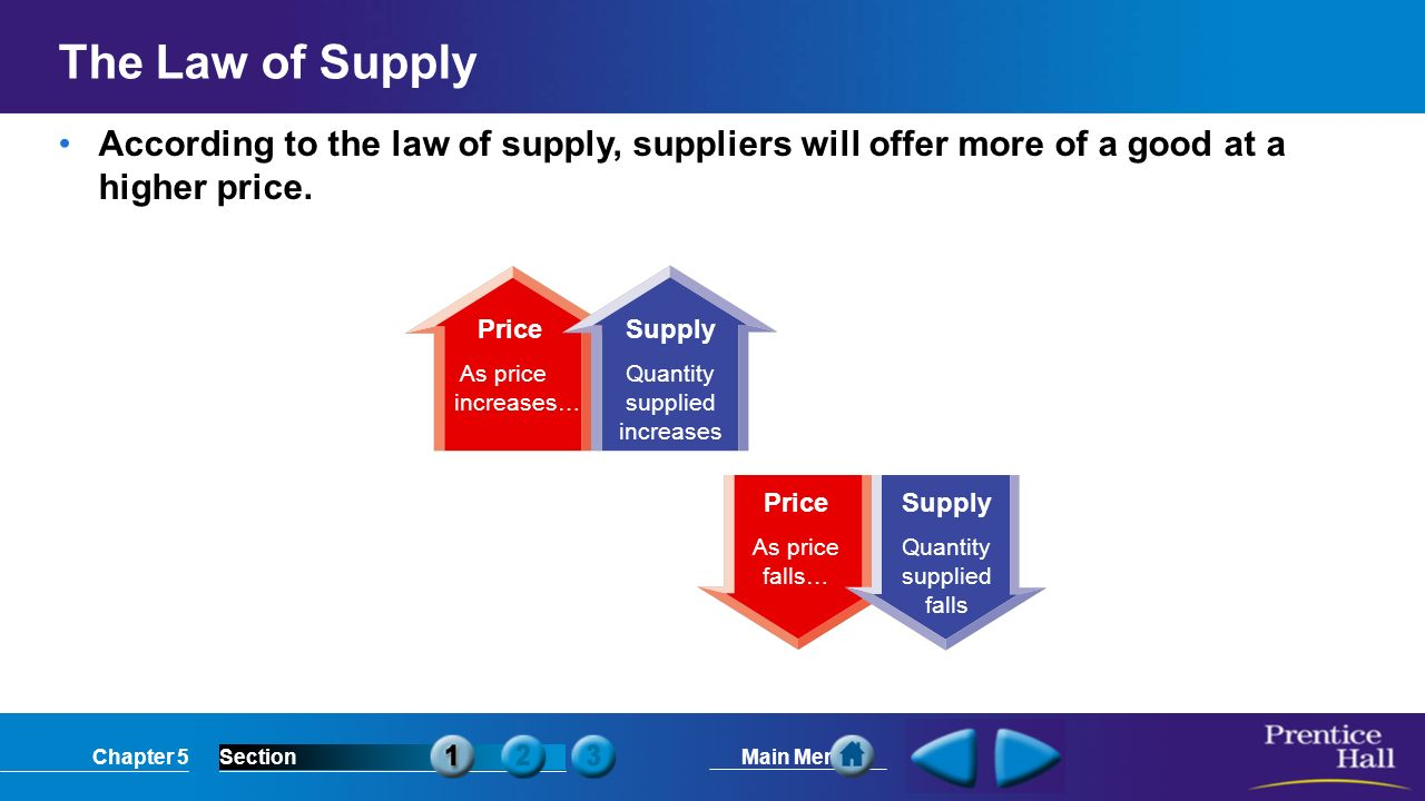 Chapter 5SectionMain Menu Price As price increases… Supply Quantity supplied increases Price As price falls… Supply Quantity supplied falls The Law of Supply According to the law of supply, suppliers will offer more of a good at a higher price.