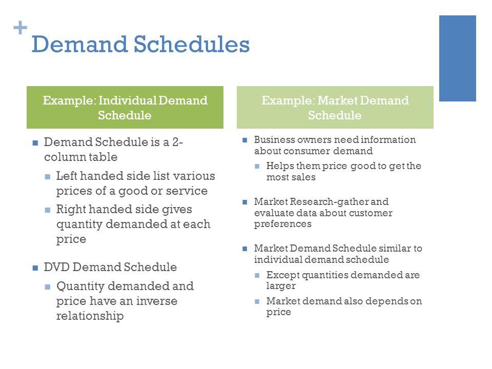 individual demand schedule example