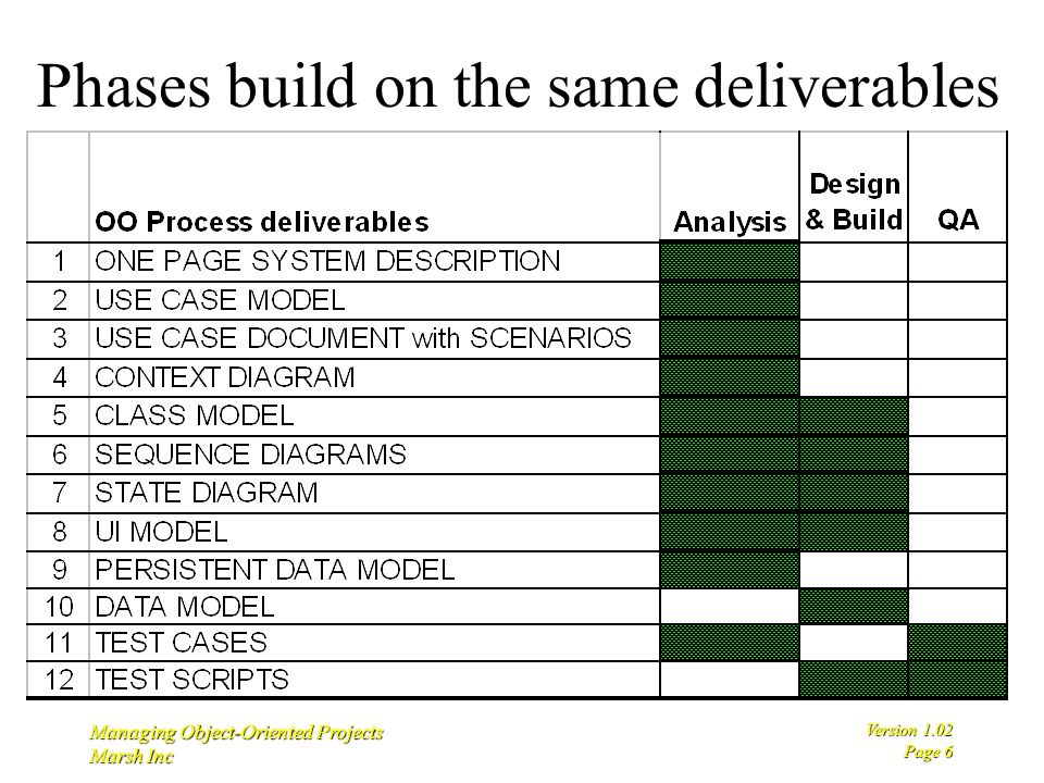 6 version 1 02 page 6 managing object-oriented projects marsh inc phases  build on the same deliverables