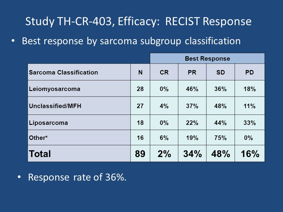 Study TH-CR-403, Efficacy: RECIST Response Best response by sarcoma subgroup classification Best Response Sarcoma ClassificationNCRPRSDPD Leiomyosarcoma280%46%36%18% Unclassified/MFH274%37%48%11% Liposarcoma180%22%44%33% Other*166%19%75%0% Total892%34%48%16% Response rate of 36%.