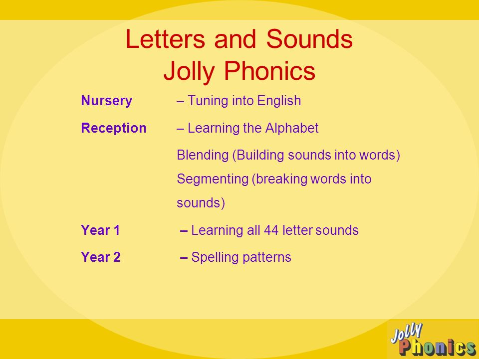 Letters and Sounds Jolly Phonics Nursery – Tuning into English Reception – Learning the Alphabet Blending (Building sounds into words) Segmenting (breaking words into sounds) Year 1 – Learning all 44 letter sounds Year 2 – Spelling patterns