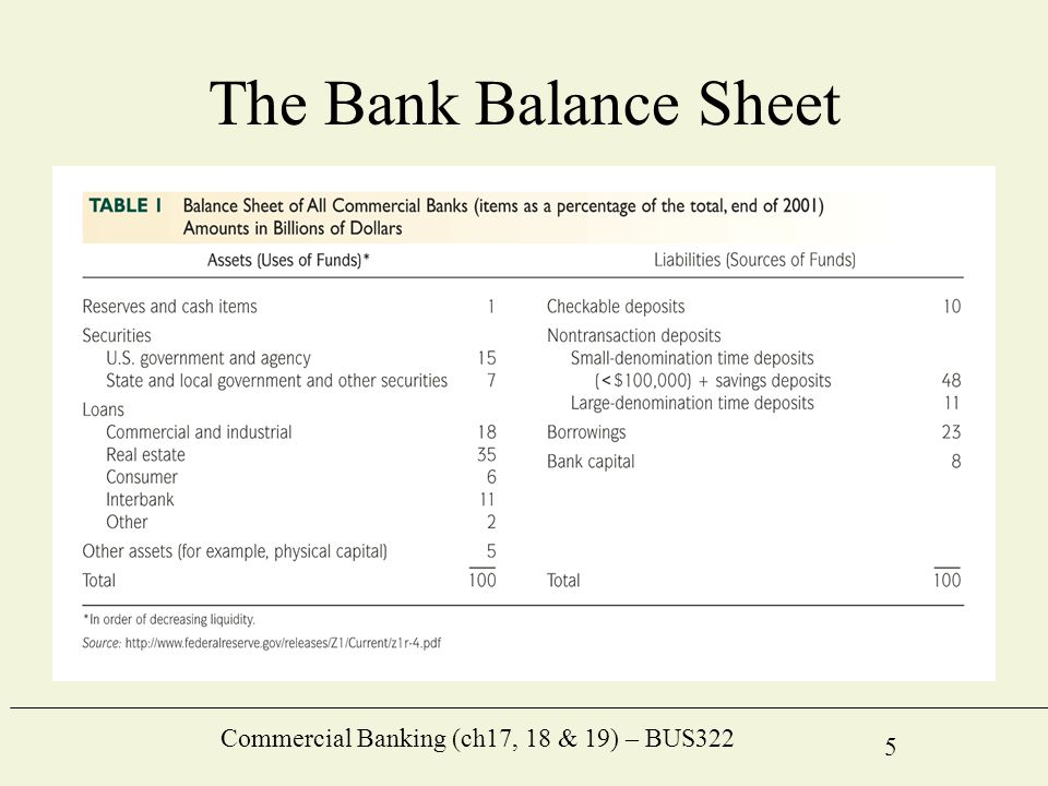 Commercial Banking Ch17 18 19 BUS322 1 Commercial Banking