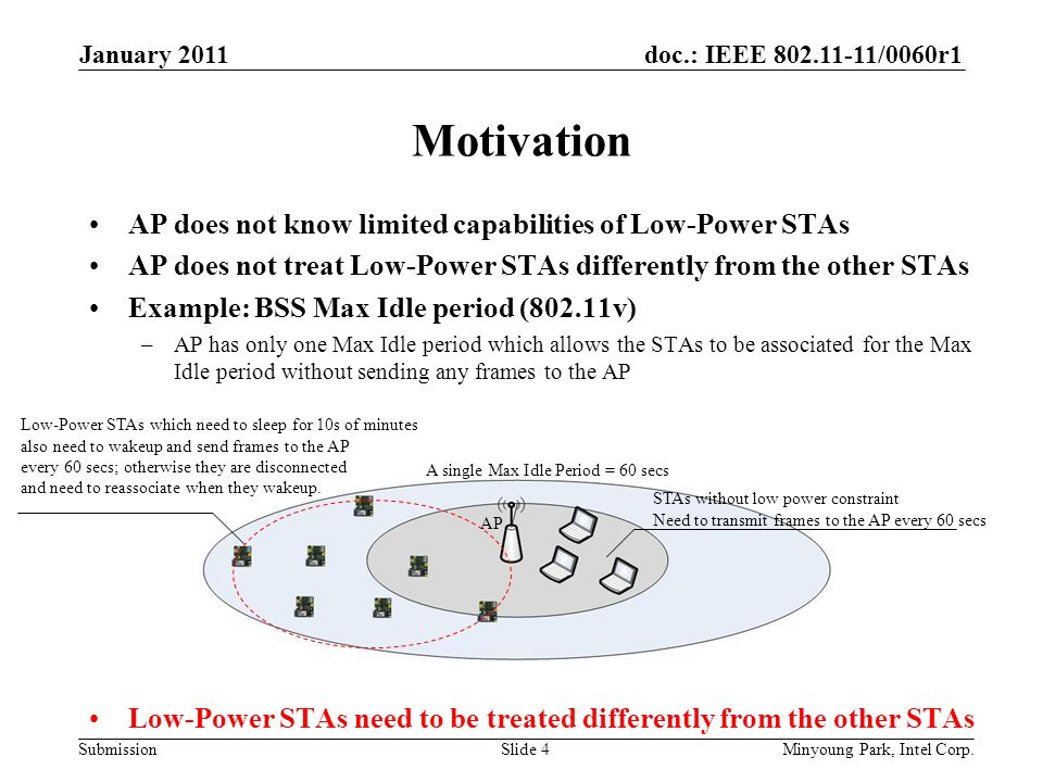 doc.: IEEE /0060r1 Submission Motivation AP does not know limited capabilities of Low-Power STAs AP does not treat Low-Power STAs differently from the other STAs Example: BSS Max Idle period (802.11v) –AP has only one Max Idle period which allows the STAs to be associated for the Max Idle period without sending any frames to the AP Low-Power STAs need to be treated differently from the other STAs January 2011 Minyoung Park, Intel Corp.