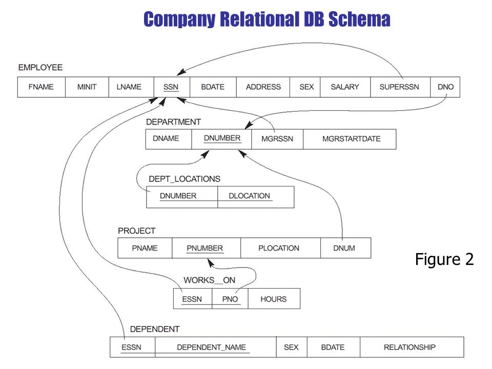 Seminar 9 object oriented database schema in odl advanced 3 seminar 9 object oriented database schema in odl advanced databases cm036 3 company relational db schema figure 2 ccuart Images