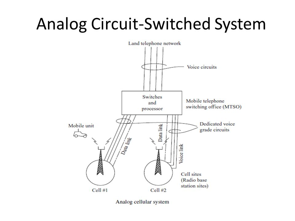 Cell System Diagram Wiring Diagram Experts