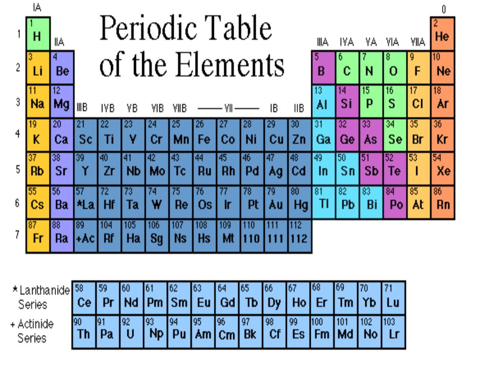 Chemical symbols in the periodic table ppt video online download presentation on theme chemical symbols in the periodic table presentation transcript urtaz Image collections