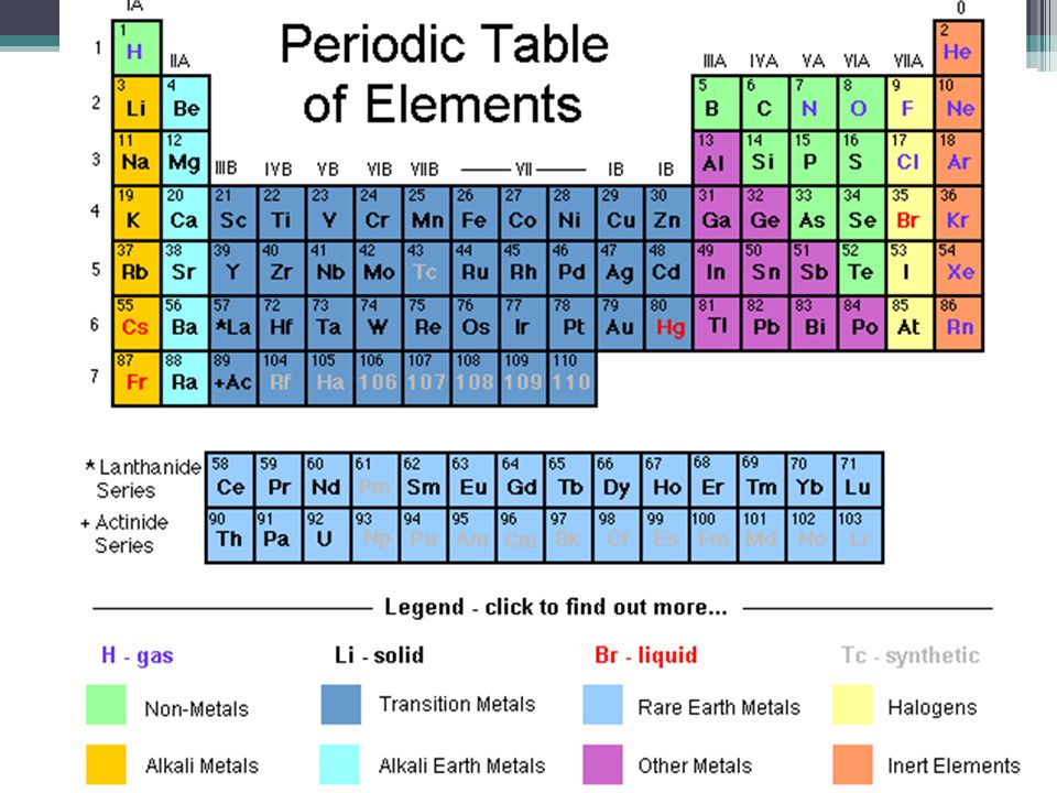 Periodic table elements periodic table groupsfamilies are 3 periodic table groupsfamilies are columns 1 18 many like properties periods are rows 1 7 lanthanide actinide series belong in periods 6 7 urtaz Images