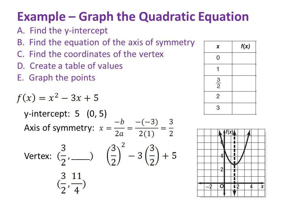 Example – Graph the Quadratic Equation A. Find the y-intercept B.