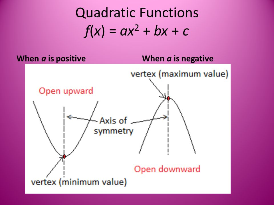 Quadratic Functions f(x) = ax 2 + bx + c When a is positiveWhen a is negative