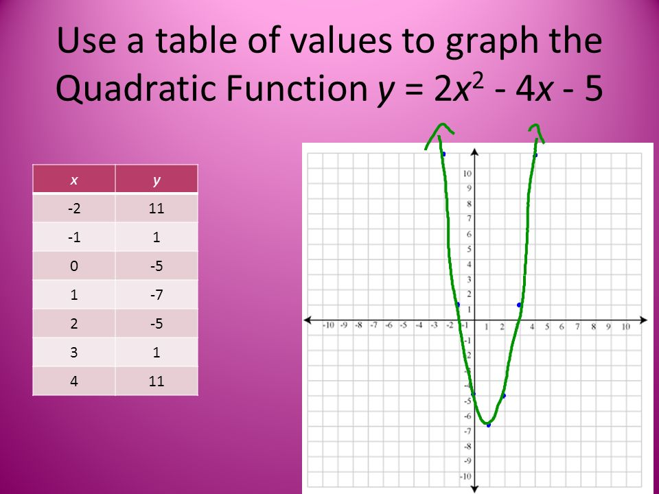 Use a table of values to graph the Quadratic Function y = 2x 2 - 4x - 5 xy