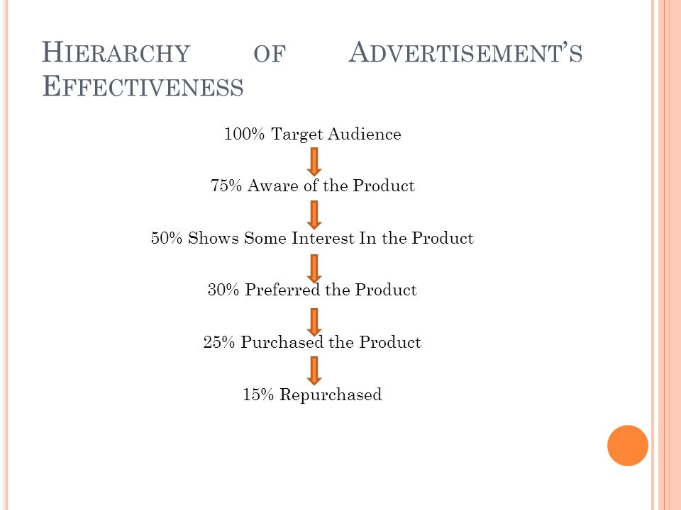 H IERARCHY OF A DVERTISEMENT ' S E FFECTIVENESS 100% Target Audience 75% Aware of the Product 50% Shows Some Interest In the Product 30% Preferred the Product 25% Purchased the Product 15% Repurchased