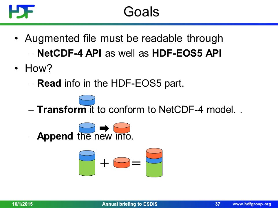 Goals Augmented file must be readable through  NetCDF-4 API as well as HDF-EOS5 API How.