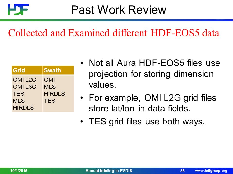 Past Work Review GridSwath OMI L2G OMI L3G TES MLS HIRDLS OMI MLS HIRDLS TES Not all Aura HDF-EOS5 files use projection for storing dimension values.