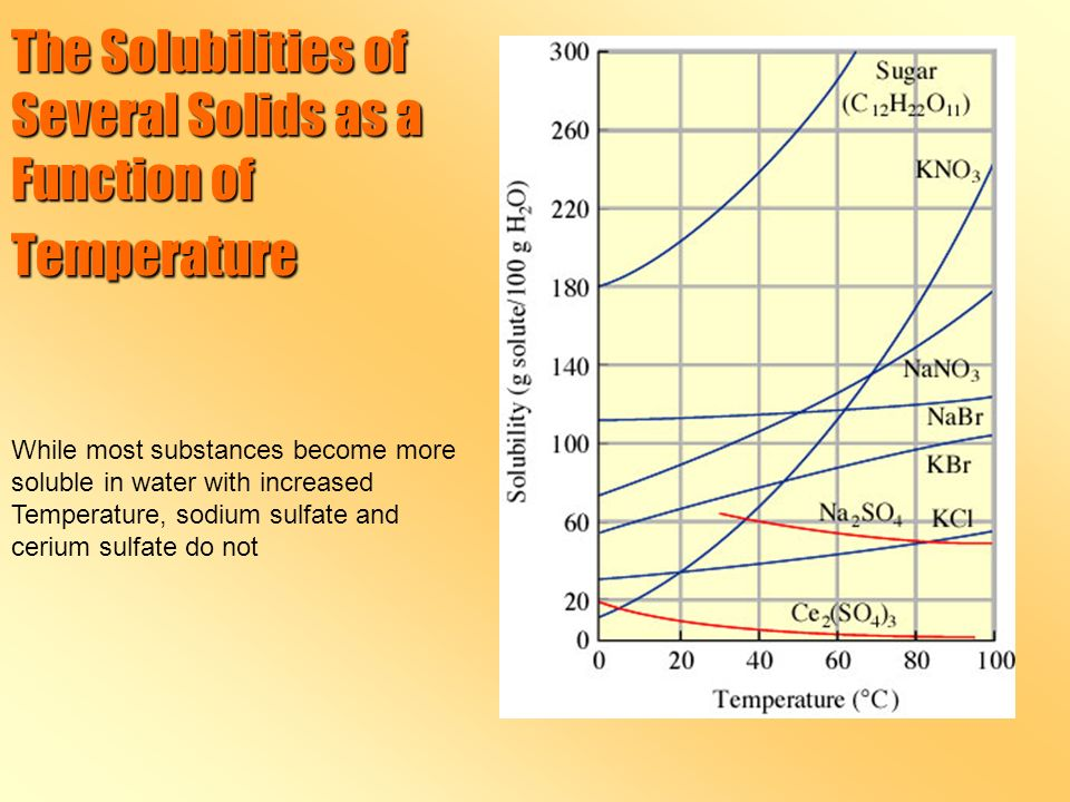The Solubilities of Several Solids as a Function of Temperature While most substances become more soluble in water with increased Temperature, sodium sulfate and cerium sulfate do not