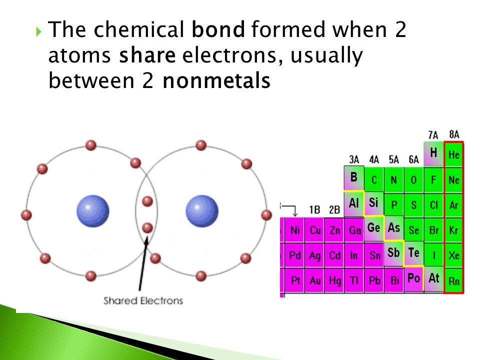 The chemical bond formed when 2 atoms share electrons, usually between 2 nonmetals